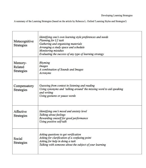 DevelopingLearningStrategiesSummary