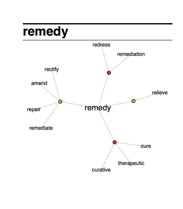 The visual comes from http://www.visualthesaurus.com