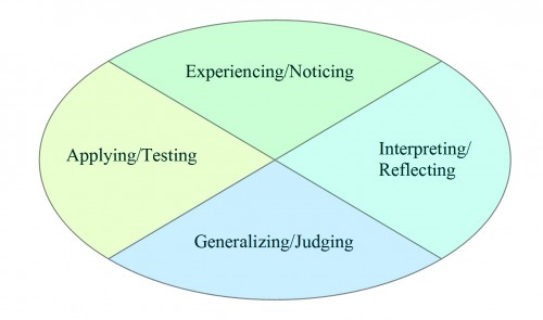 David Kolb's Experiential Learning Cycle
