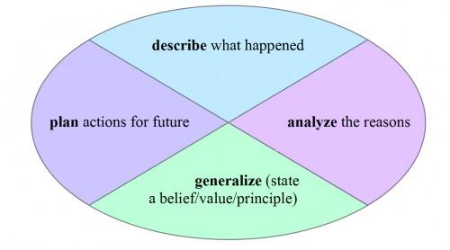 My reflective cycle